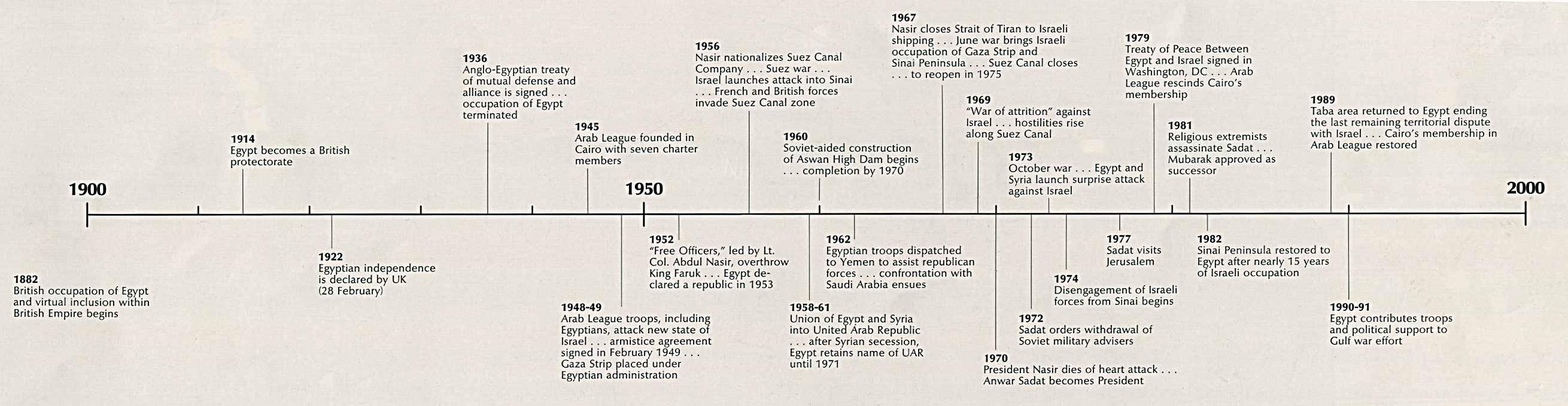 ancient egypt timeline for kids
